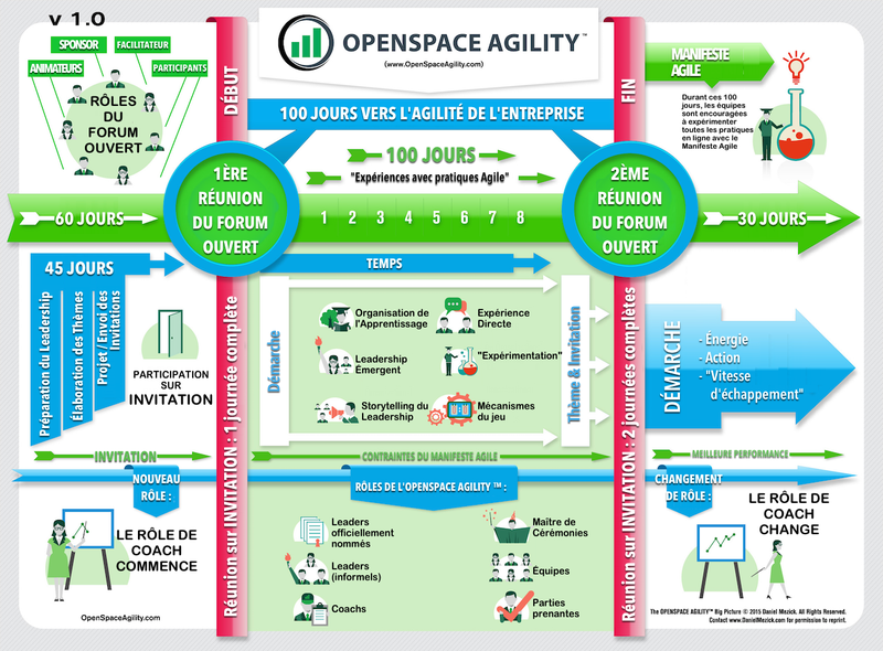 openspaceagility_big_picture_fr.png