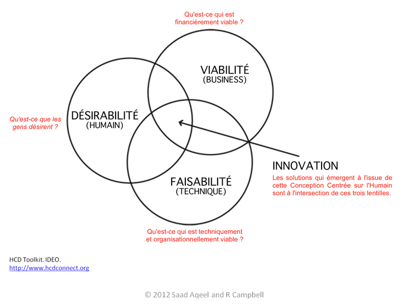 ideos-approach_fr.png