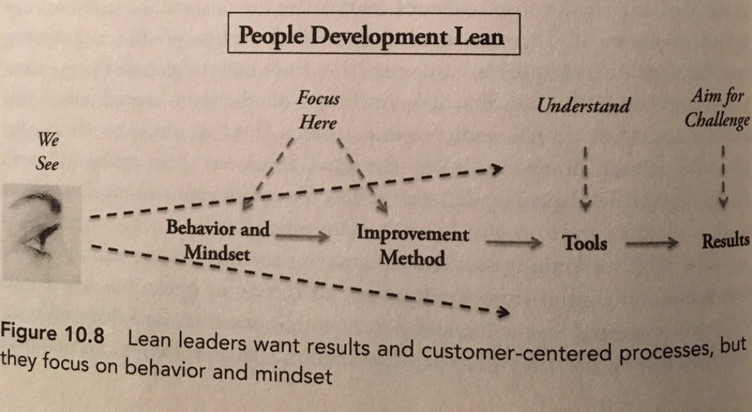 People-development-lean en.png