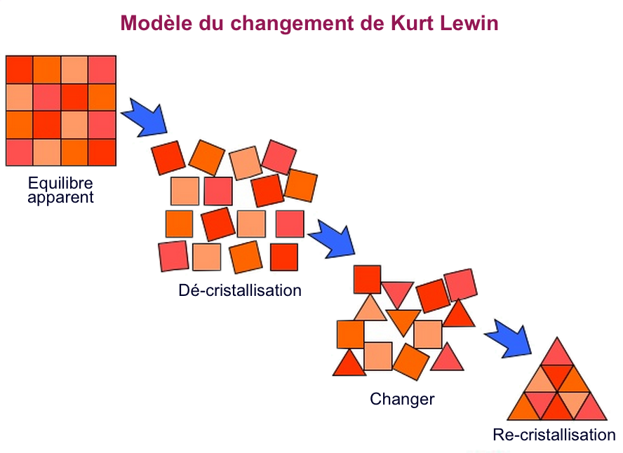 Kurt_Lewin_s_Change_Model_fr.png
