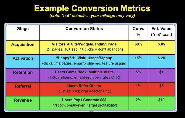 Startup Metrics Example Conversion Dashboard en.png