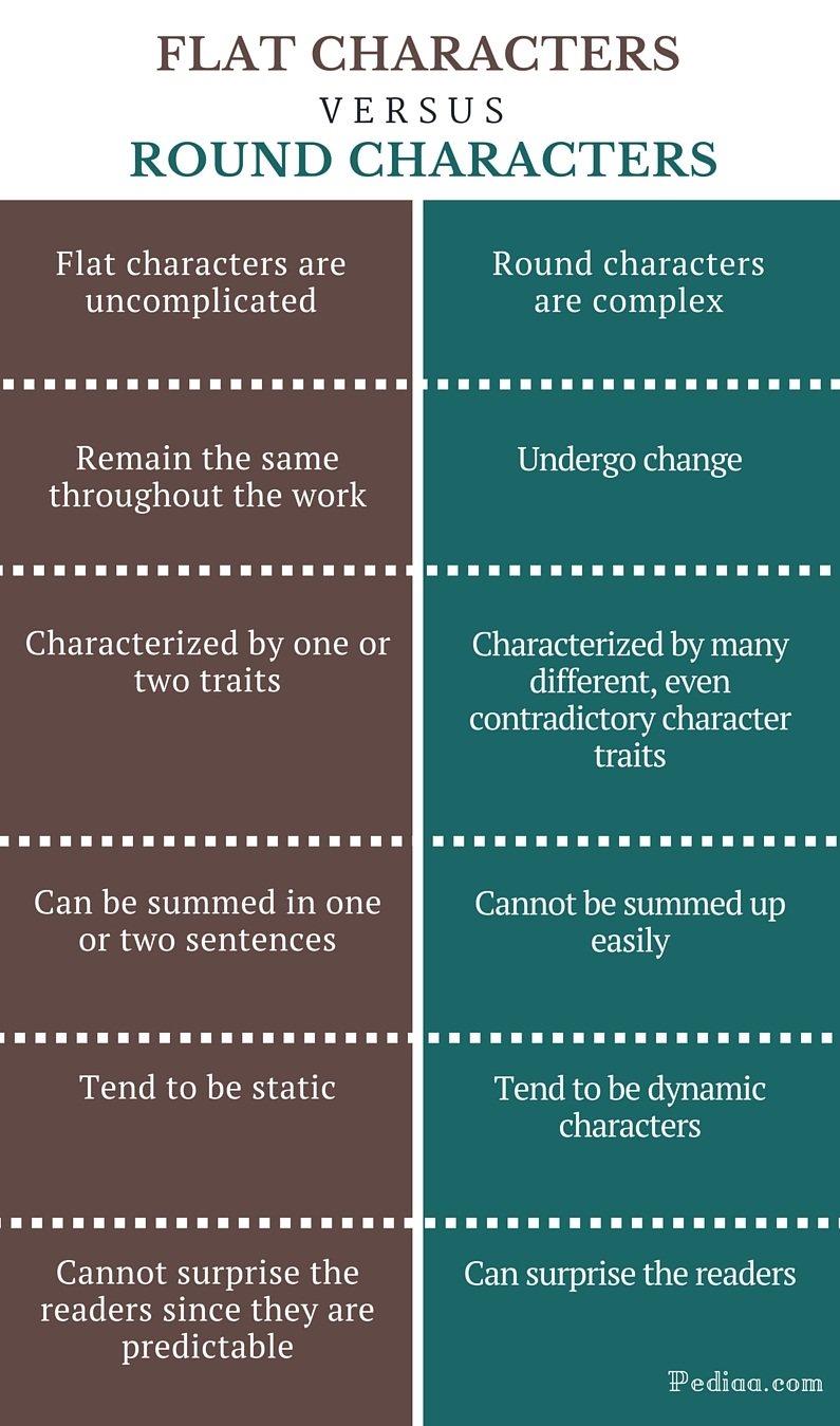 Difference-Between-Flat-and-Round-Characters-infographic en.jpg