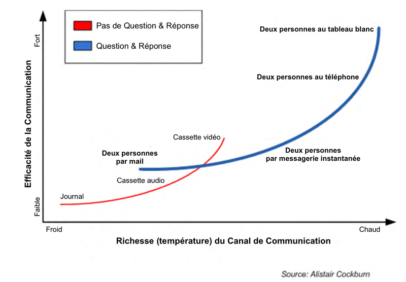 Richness-vs-Effectiveness-of-Communication-Channel_fr.png