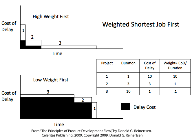Weighted-shortest-job-first.png