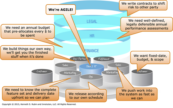 The-first-threat-to-long-term-success-with-agile en.png