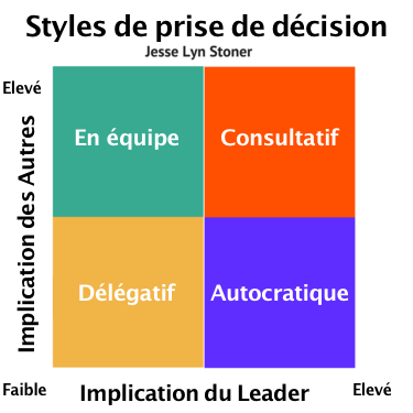 4-Decision-Making-Styles fr.png