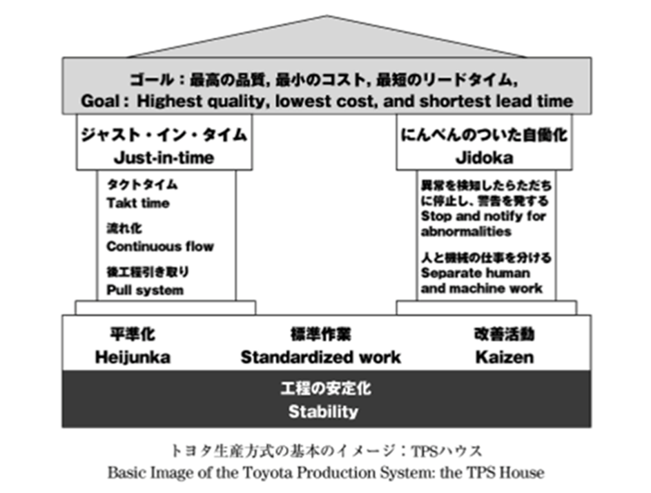Toyota-production-system-toyota-house.png
