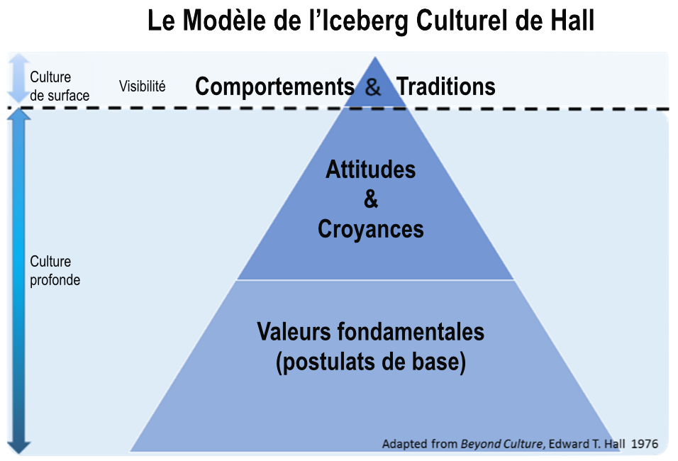 Hall-s-Iceberg-Model-of-Culture fr.png