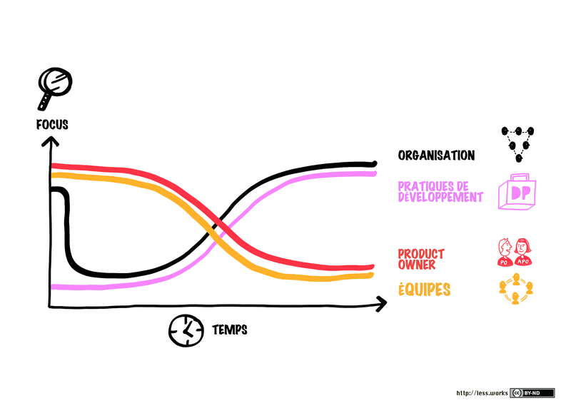 scrum-master-focus-over-time_fr.png
