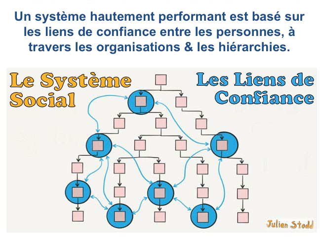 the-social-system-vs-bonds-of-trust_fr.png