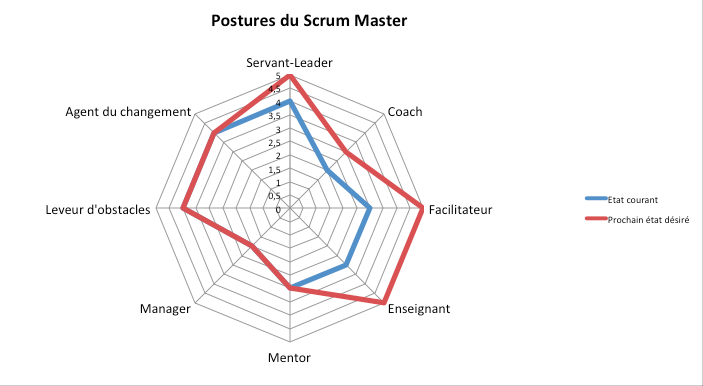 Scrum-Master-Stances-Assessment_fr.png
