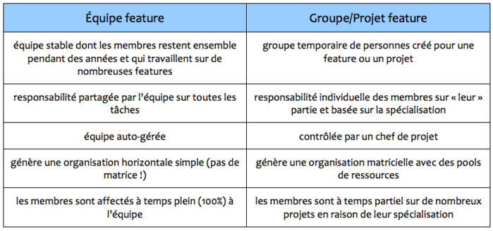 feature-team-vs-project-feature-groups.png
