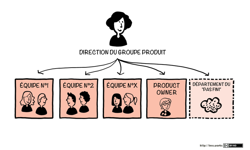 typical-less-organizational-chart_fr.png