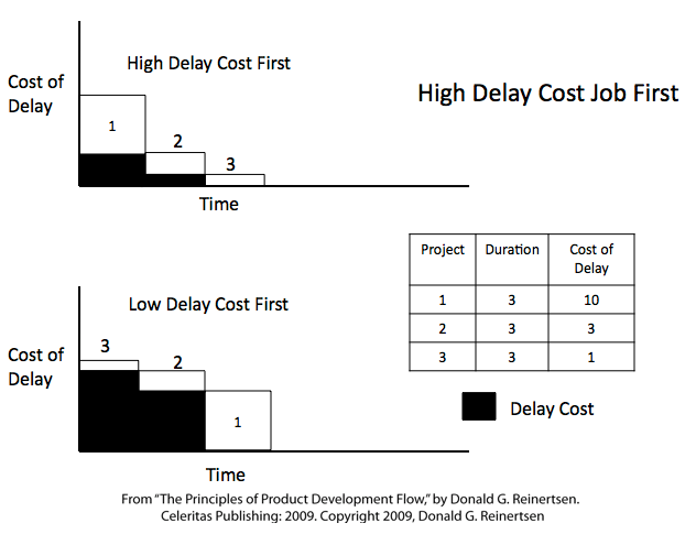 High-delay-cost-first.png