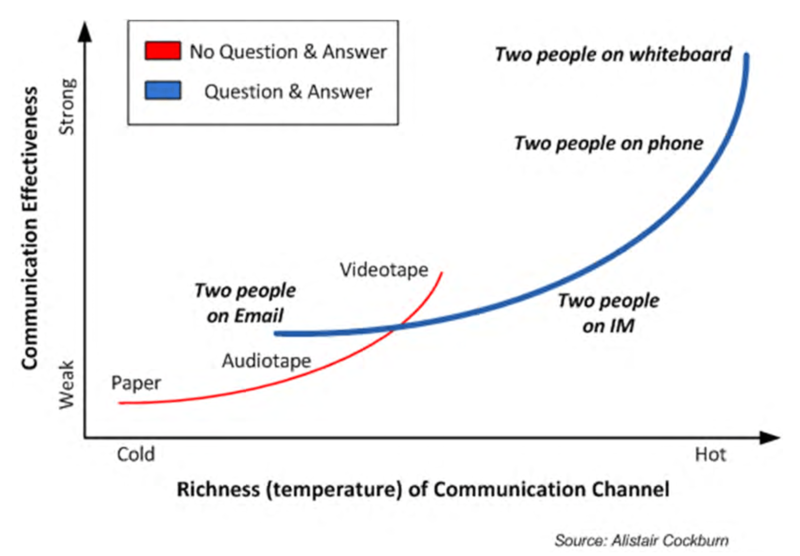 Richness-vs-Effectiveness-of-Communication-Channel_en.png