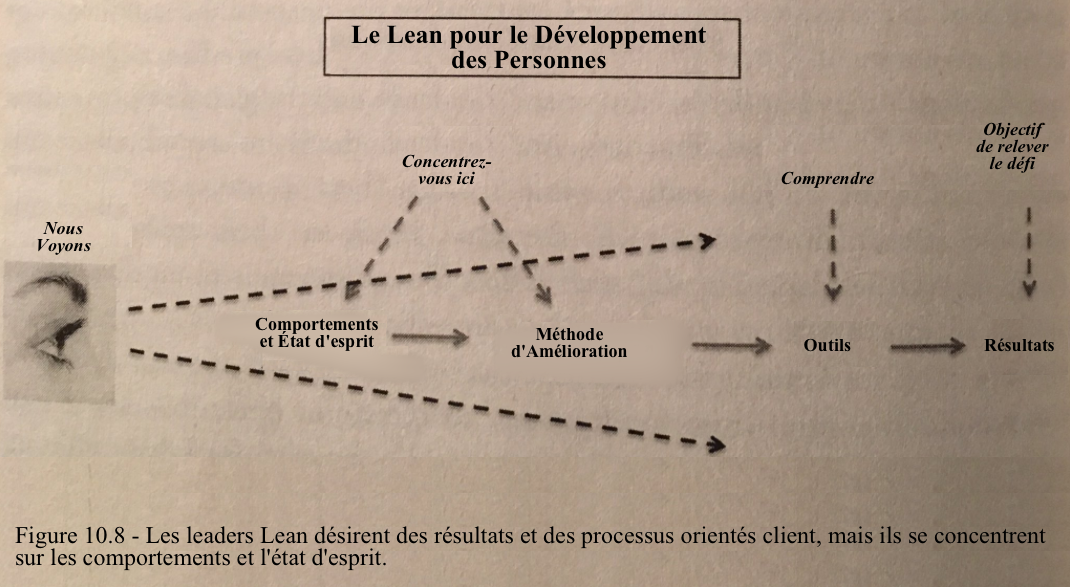 People-development-lean fr.png