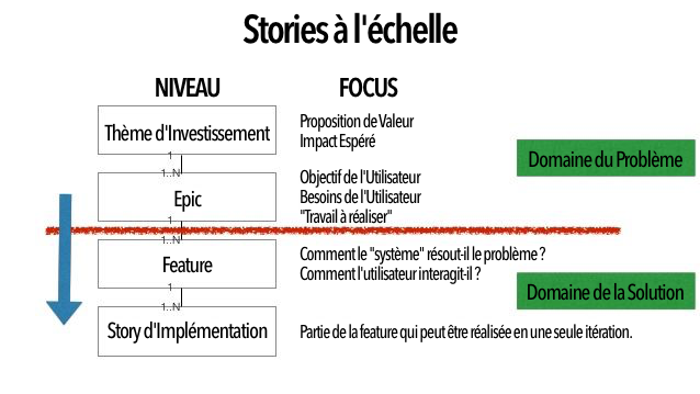 user-story-slicing-easy-way-to-split-user-stories_fr.png