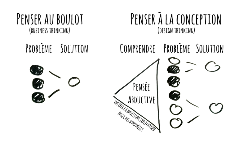 design-thinking-12032_fr.png