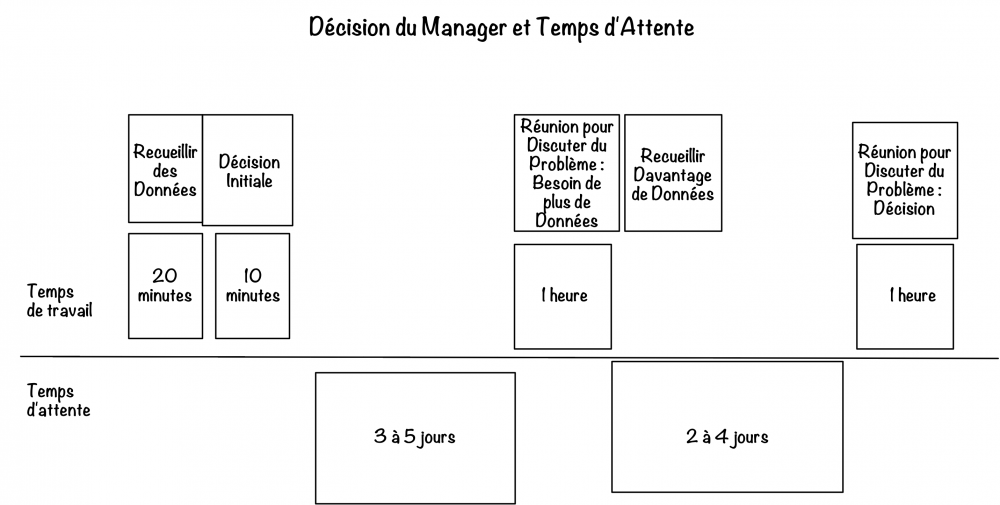 Manager-Decision-Time fr.png