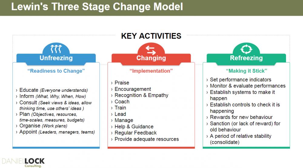 Lewins-three-stage-change-model en.png