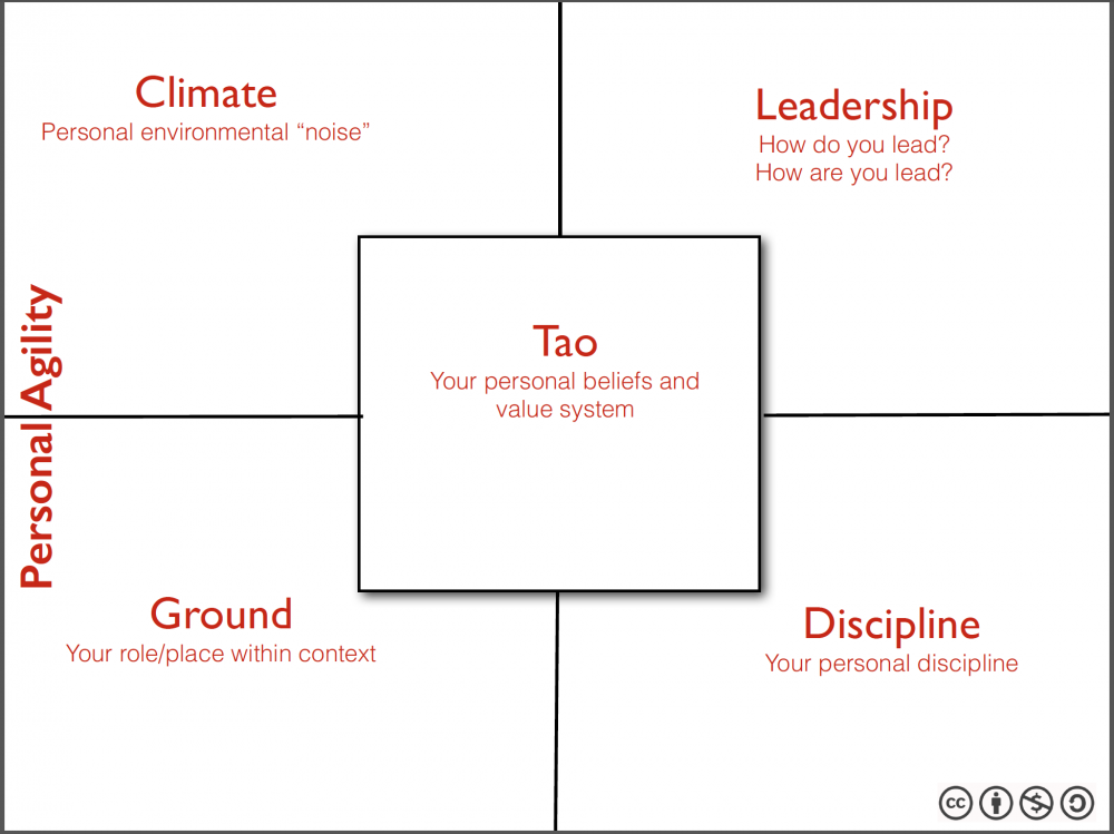 the5measurecanvas-Personal-Agility_en.png