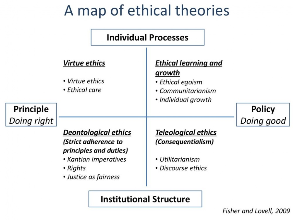 a-map-of-ethical-theories_en.jpg