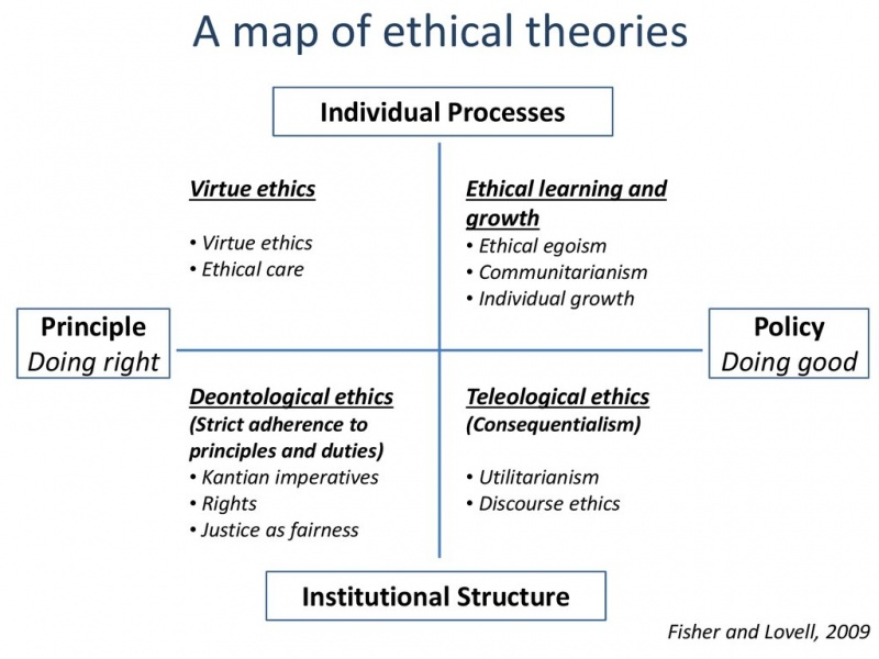 Fichier:A-map-of-ethical-theories en.jpg