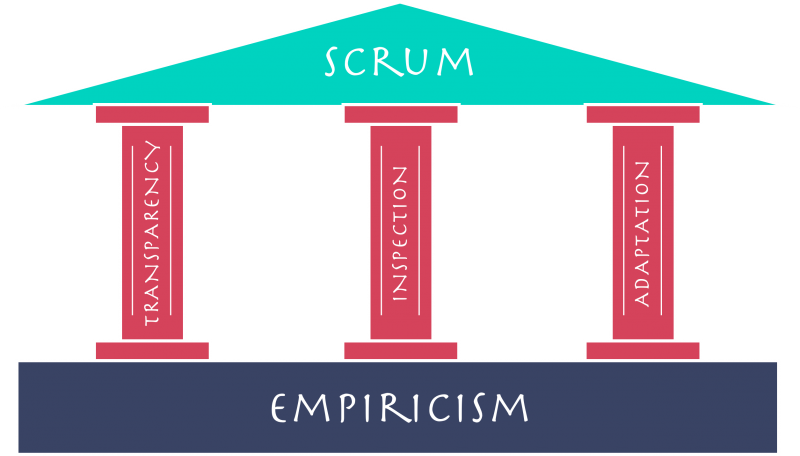 Empiricism-of-scrum en.png