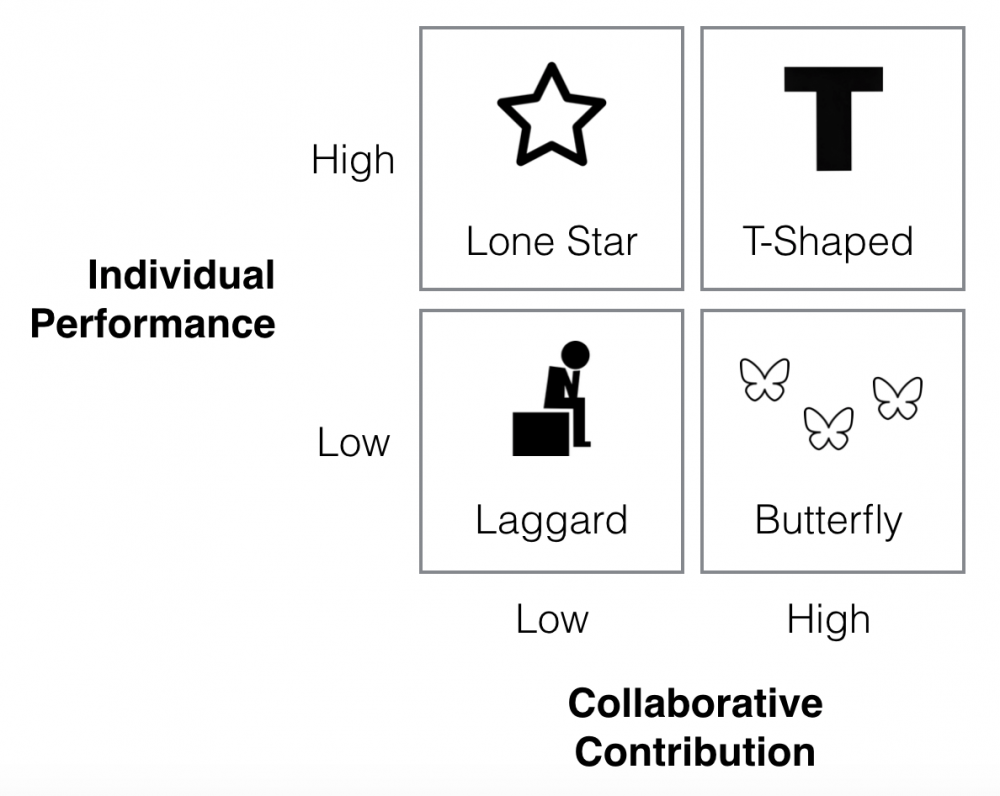 Individual-performance-vs-collaboration en.png