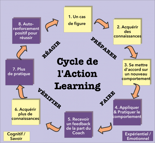 Fichier:Action-Learning21 FR.png
