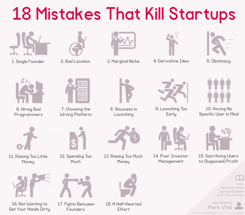18-Mistakes-That-Kill-Startups en.png