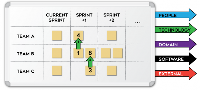 Cross-team-refinment-board.png