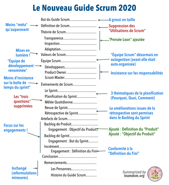 Fichier:The-New-2020-Scrum-Guide fr.png