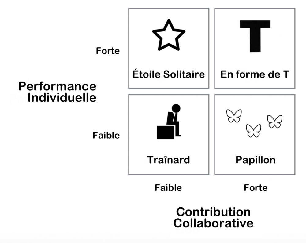 Individual-performance-vs-collaboration fr.png