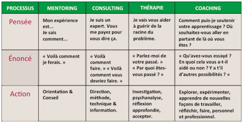 Coaching+vs+consulting+etc_fr.png