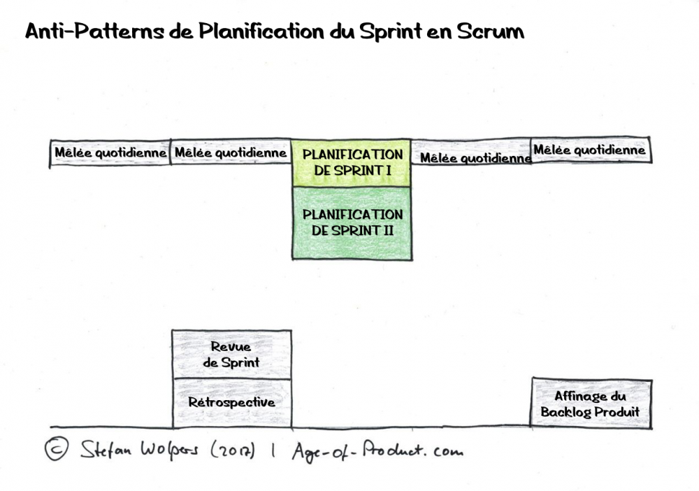 Scrum-19-sprint-planning-anti-patterns-hands-on-agile-1650 fr.png