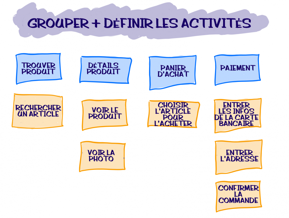Group-and-define-activities FR.png