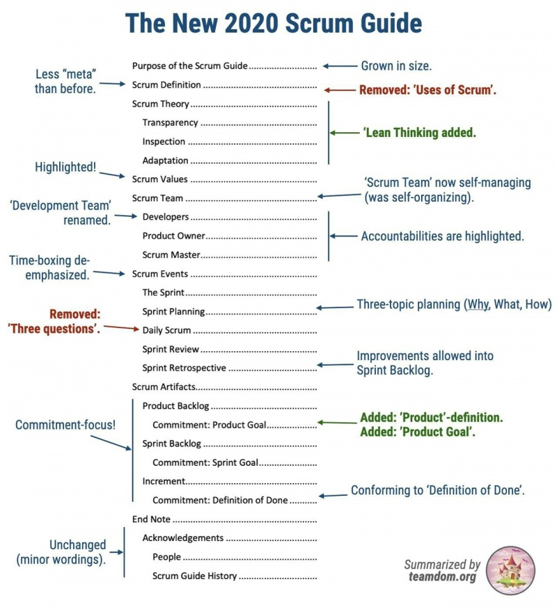 The-New-2020-Scrum-Guide en.jpeg