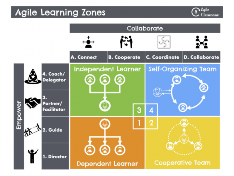 Fichier:Agile-Learning-Zones-detailed-accurate-by-Vernon-Stinebaker en.png