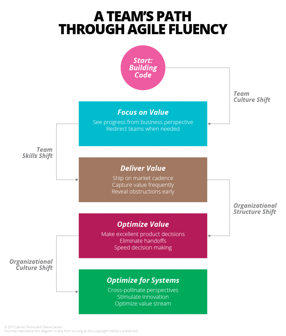 A_Team_s_Path_Through_Agile_Fluency_en.png