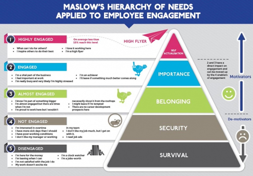 maslow-hierarchy-applied-to-employee-engagement_en.jpg