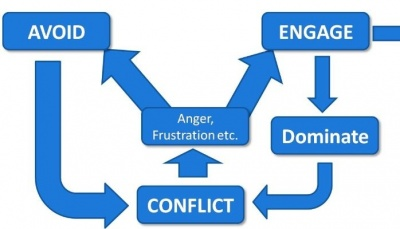 The-conflict-continuum.jpeg