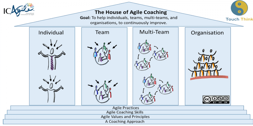 The-House-of-Agile-Coaching en.png