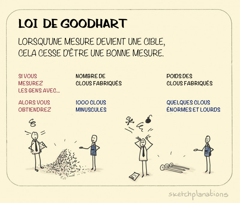 goodhart-s-law_fr.png