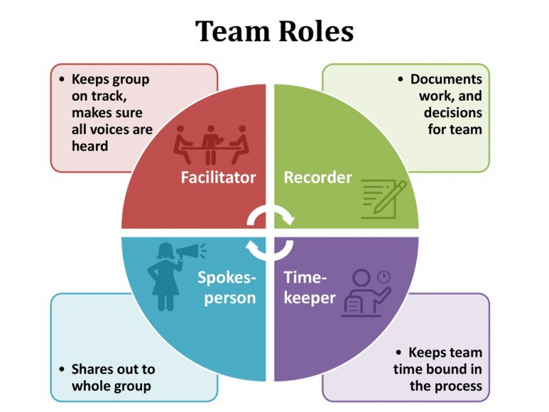 Team-Roles-Facilitator-Recorder-Timekeeper-Spokesperson en.jpg
