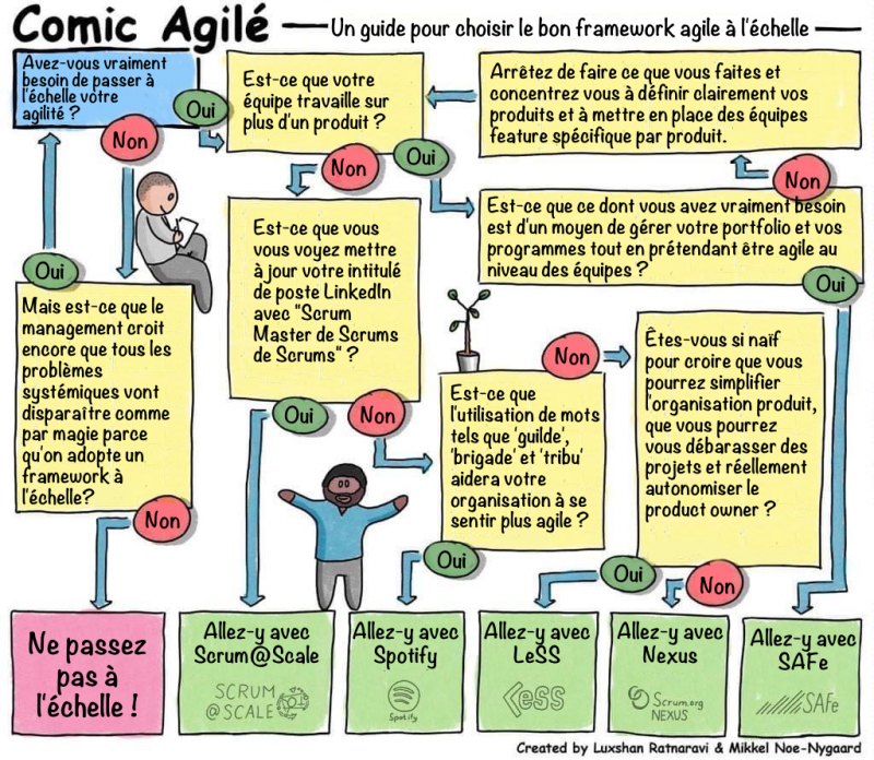 A-guide-for-choosing-the-right-agile-framework fr.png
