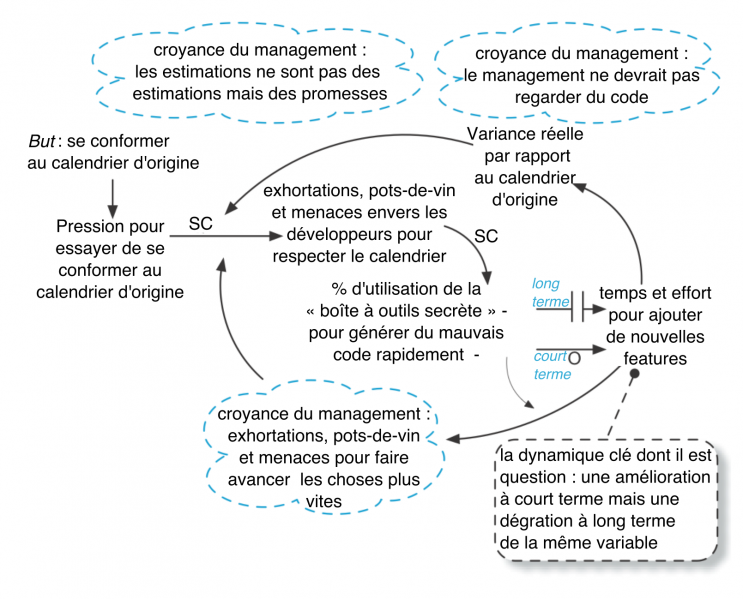 Fichier:Xsystems-thinking-18-fr.png