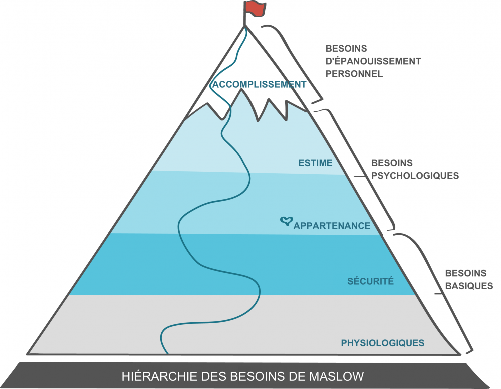 maslow-hierarchy-of-needs_fr.png