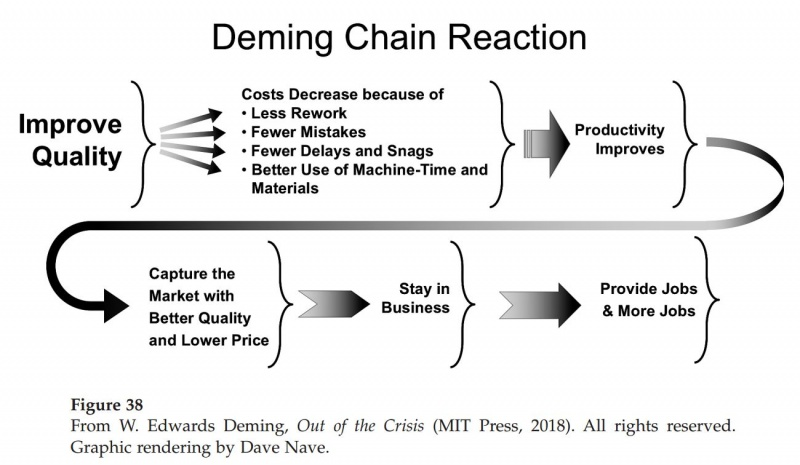 Fichier:The Deming Chain EN.jpg