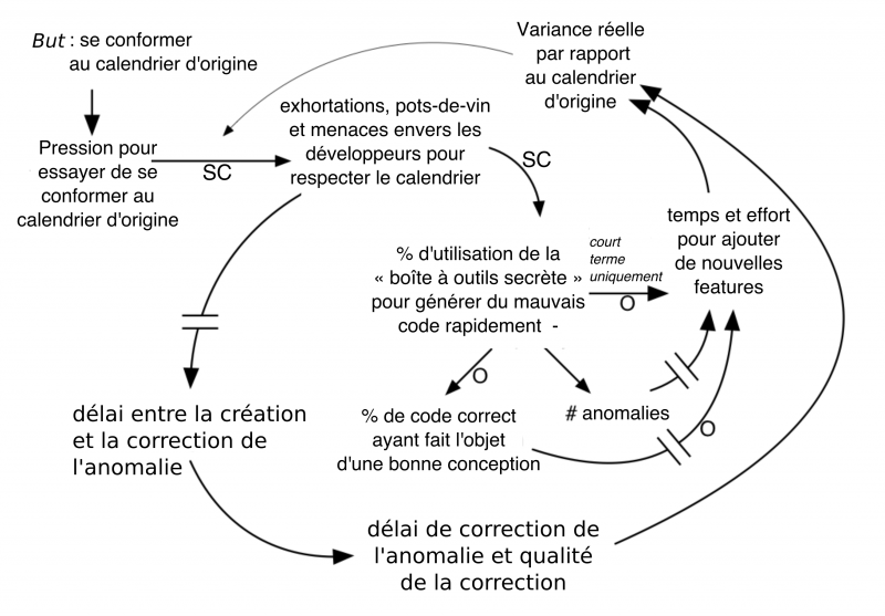 Fichier:Xsystems-thinking-19-fr.png
